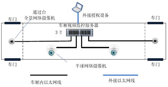 客车视频监控(整体解决方案)